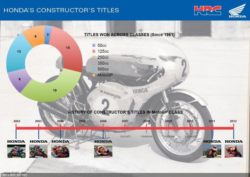 Компнаия Honda выиграла 61-ый кубок конструктов